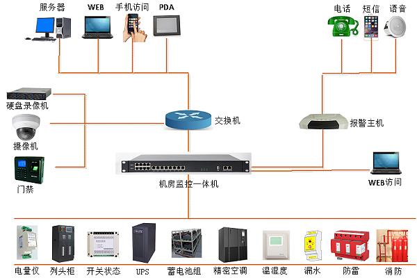单配电站方案架构