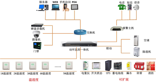 智慧仓库监控系统架构