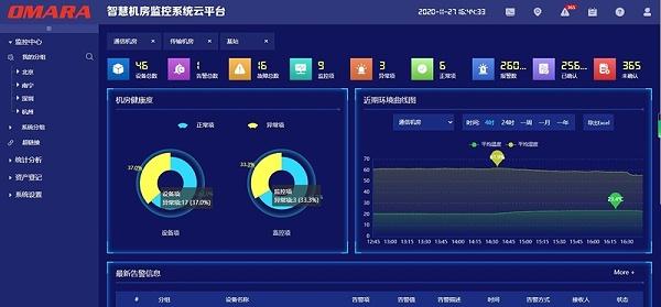 中心机房动环运维监控平台的功能图片