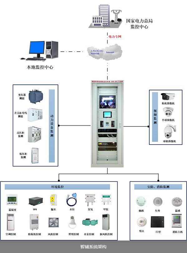 智能辅助监控系统架构
